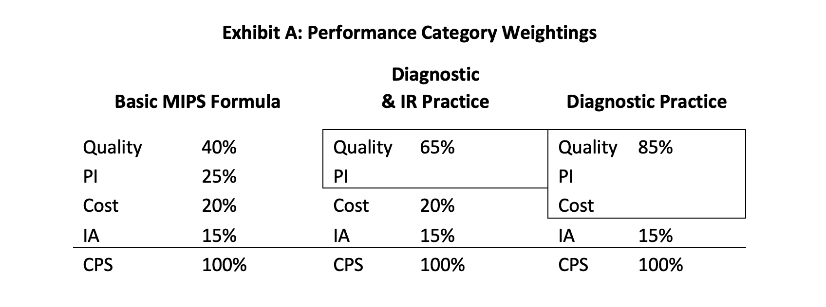 MIPS Performance category weightings chart