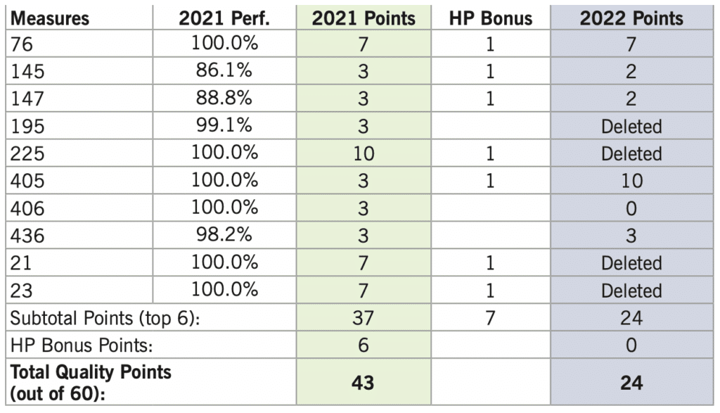 2022 Proposed MIPS Rule Impact visual