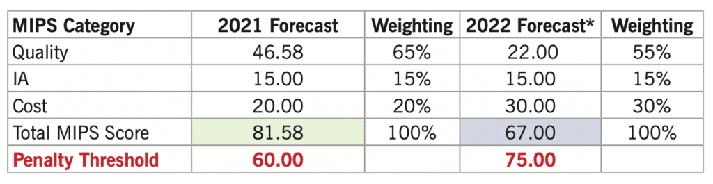 2021 vs 2022 MIPS category forecast and weighting